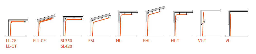 Olika lyftsystem för takskjutsportar, utrustade med balanseringsfjädrar